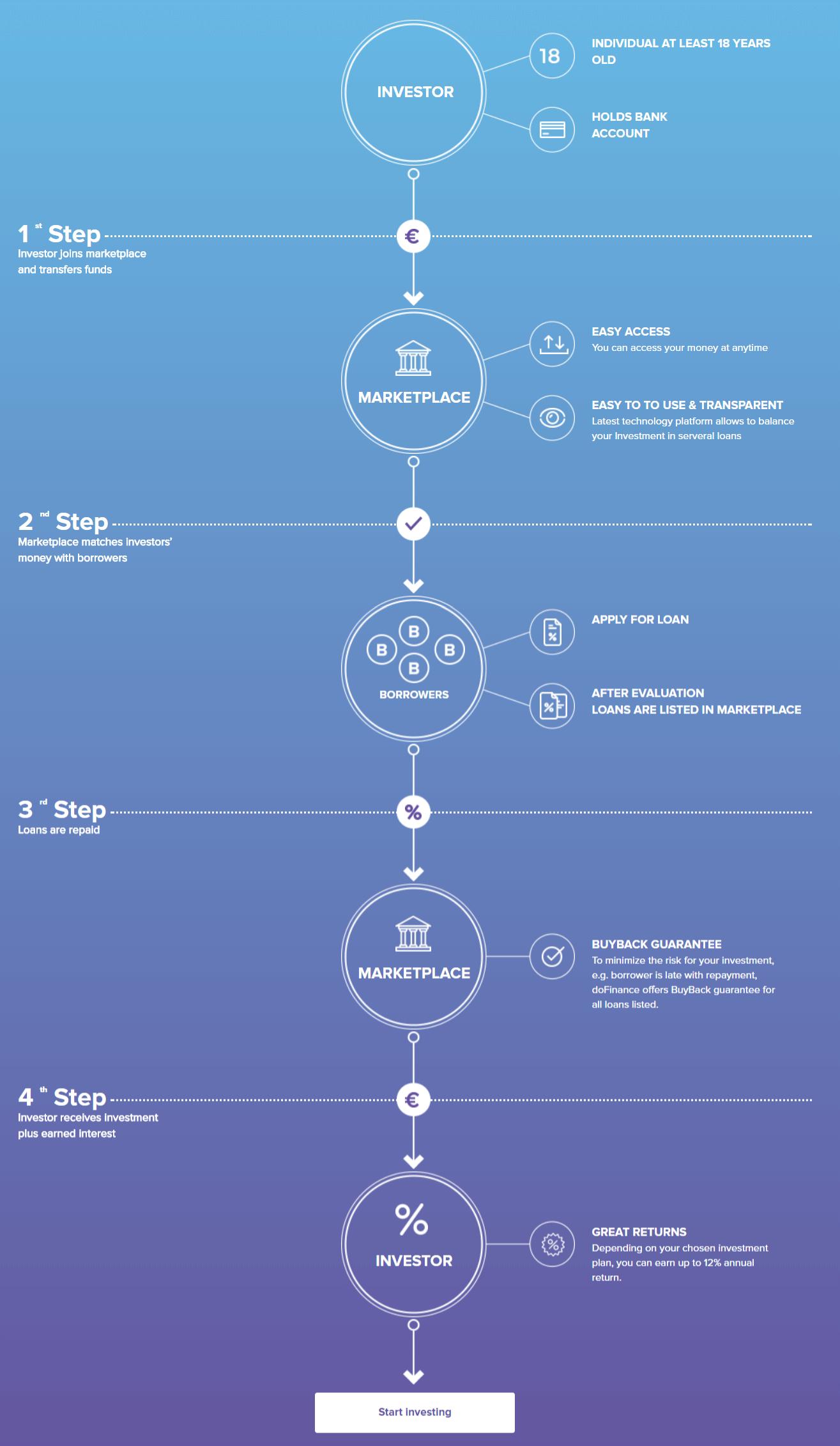 how p2p lending works