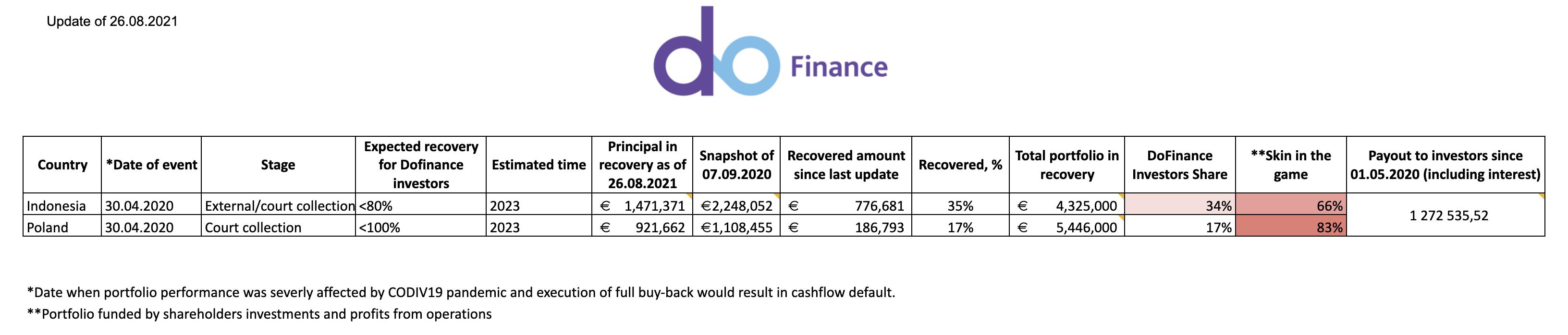 dofinance_status_update_on_recovery_26.08.2021